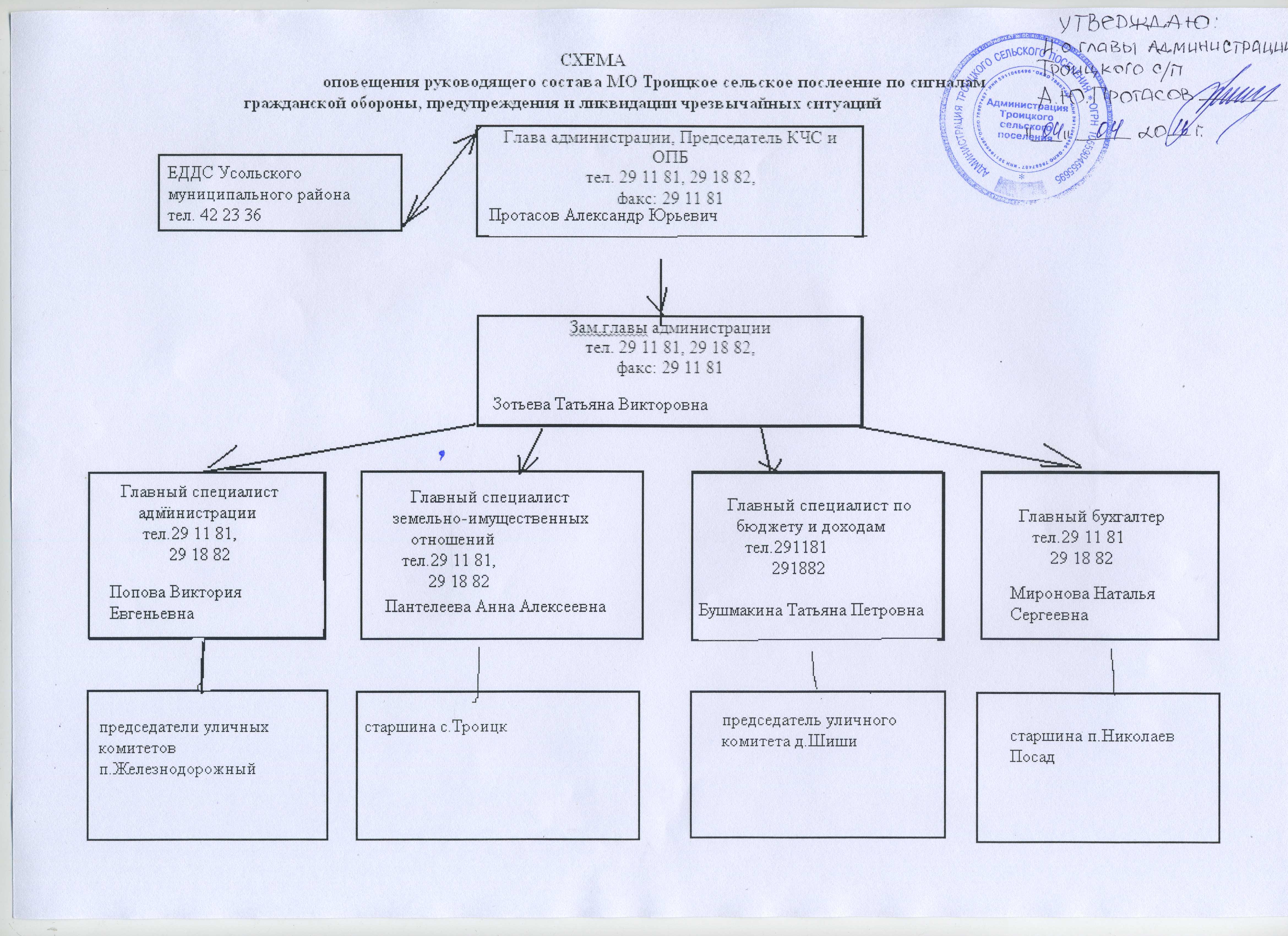 Схема оповещения в сельском поселении